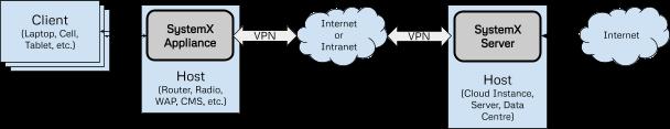 SystemX VPN